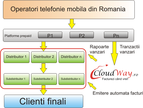 CloudWay Prepaid Management